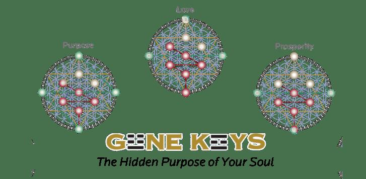 Ängelholm, Sweden: Gene Keys-The hidden Purpose of your Soul @ Inspired Yoga | Skåne län | Sweden